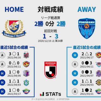 レビュー強化キャンペーン ③  4/24 J1 第11節 横浜FM vs 横浜FC