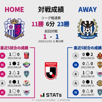 レビュー強化キャンペーン ④  5/2 J1 第12節 C大阪 vs G大阪