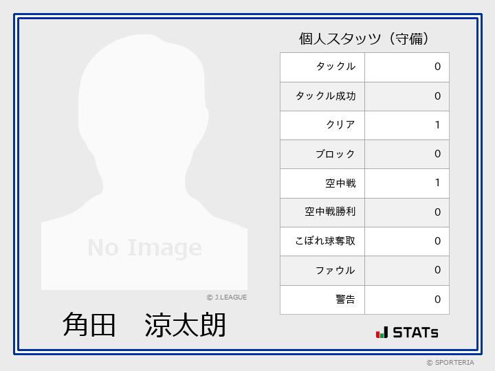 守備スタッツ - 角田 涼太朗