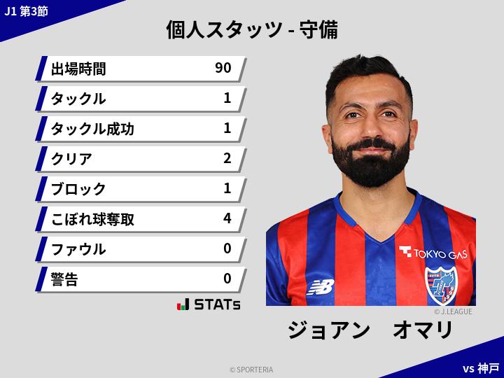 J1 第3節 FC東京 vs 神戸 ヒートマップ - ジョアン オマリ | SPORTERIA