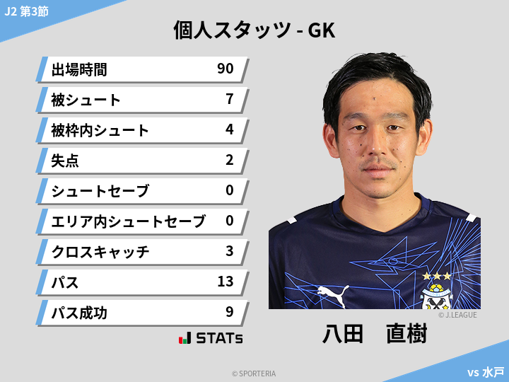 GKスタッツ - 八田 直樹