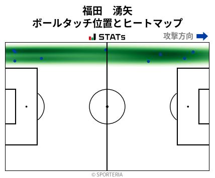 ヒートマップ - 福田 湧矢