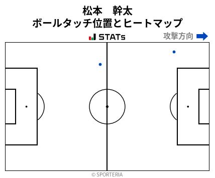 ヒートマップ - 松本 幹太