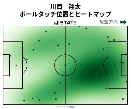 ヒートマップ - 川西 翔太