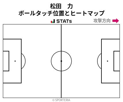 ヒートマップ - 松田 力