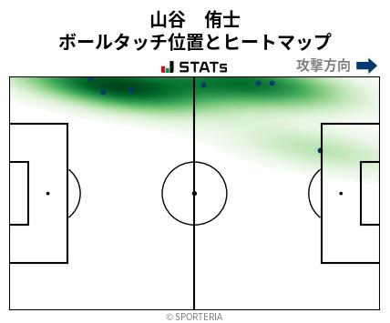ヒートマップ - 山谷 侑士