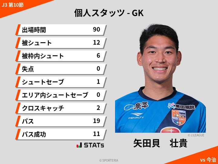 GKスタッツ - 矢田貝 壮貴