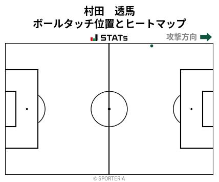 ヒートマップ - 村田 透馬