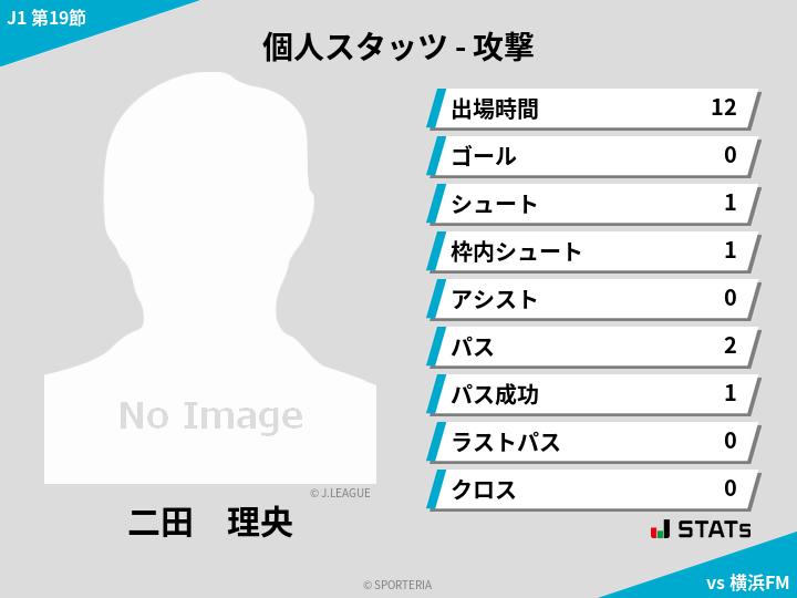 攻撃スタッツ - 二田 理央