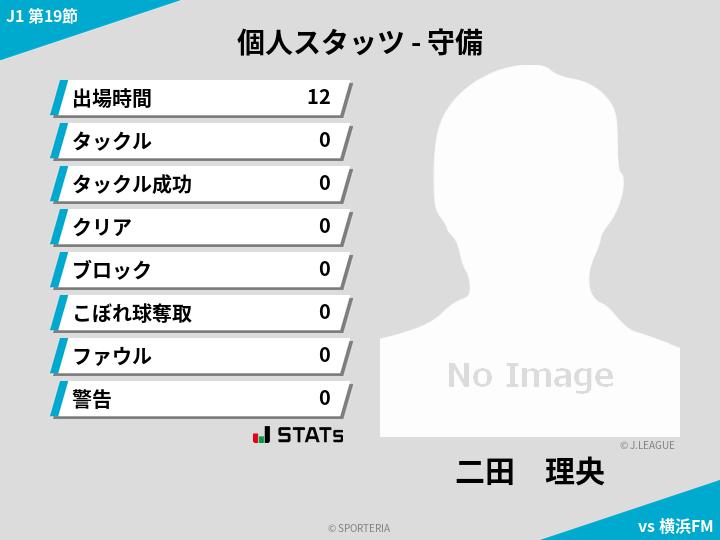 守備スタッツ - 二田 理央