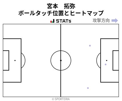ヒートマップ - 宮本 拓弥