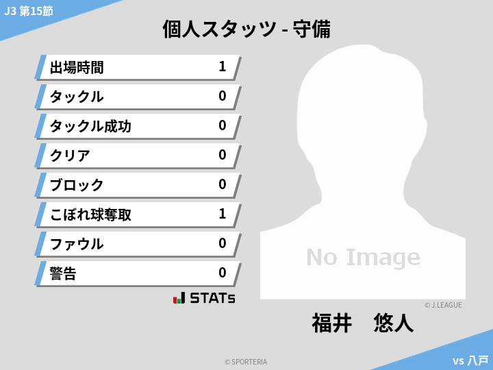 守備スタッツ - 福井 悠人