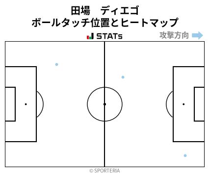 ヒートマップ - 田場 ディエゴ