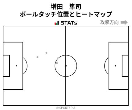 ヒートマップ - 増田 隼司