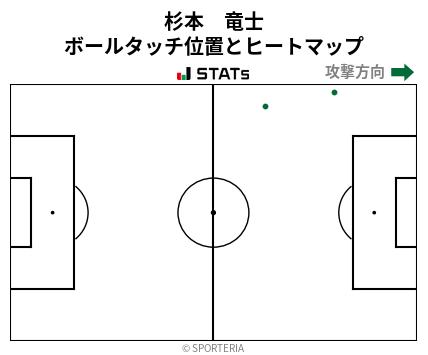 ヒートマップ - 杉本 竜士