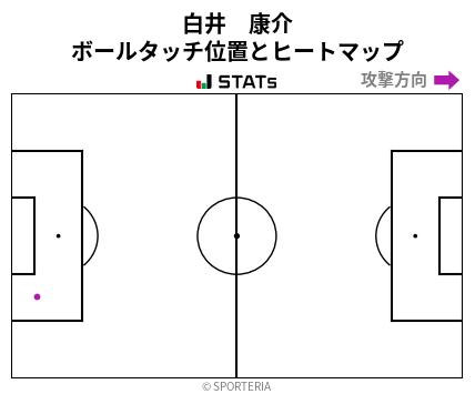 ヒートマップ - 白井 康介