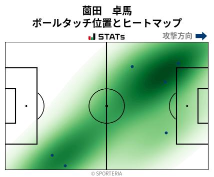 ヒートマップ - 薗田 卓馬