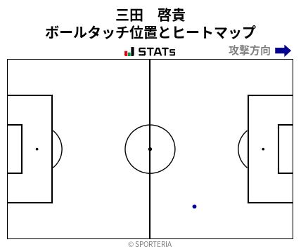 ヒートマップ - 三田 啓貴