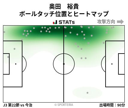 ヒートマップ - 奥田 裕貴