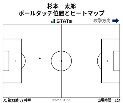 ヒートマップ - 杉本 太郎