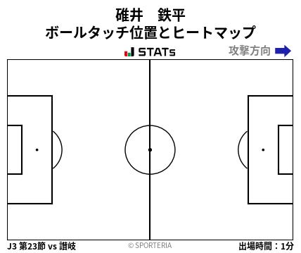 ヒートマップ - 碓井 鉄平